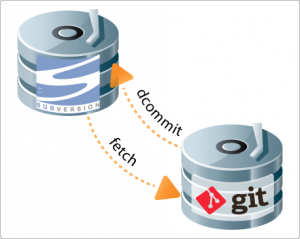 Git and SVN Bridge