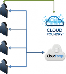 CloudForge and CloudFoundry together