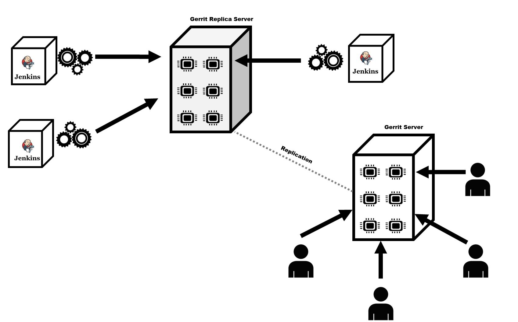 Configure Git plugin & Gerrit trigger to make use of replica