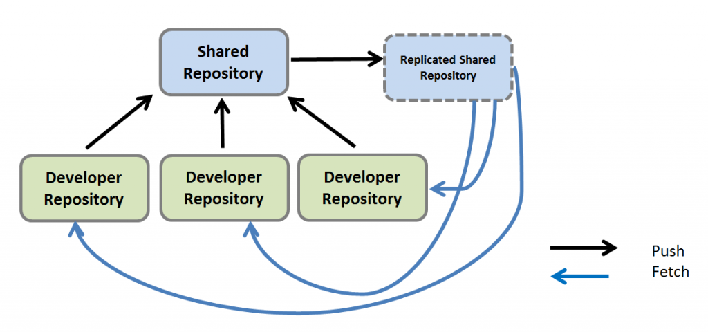 Git Repository Replication with Gerrit and TeamForge