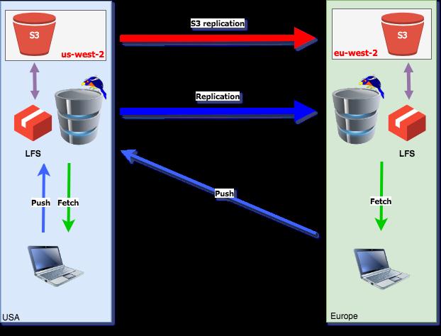 Amazon S3 replication mechanism