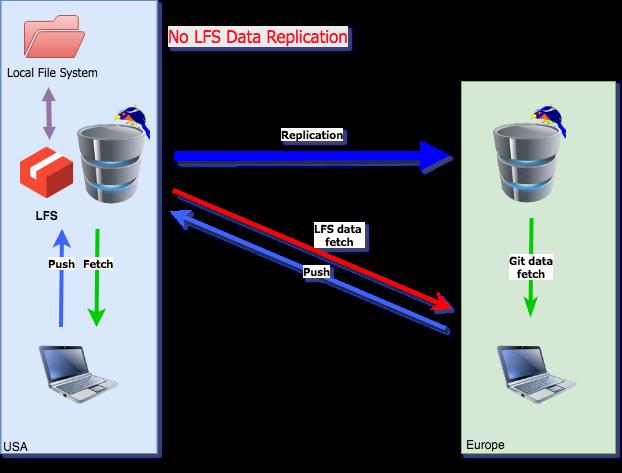 LFS replication mechanism