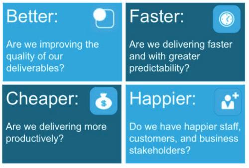 Figure 1 – The Better, Faster, Cheaper, Happier Measurement Framework