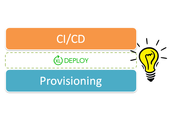 continuous integration and continuous delivery tools vs provisioning