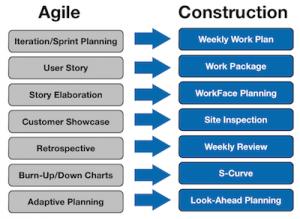Agile Construction Terms