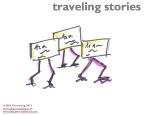 blog traveling stories