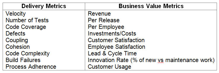 delivery-agie-business-metrics