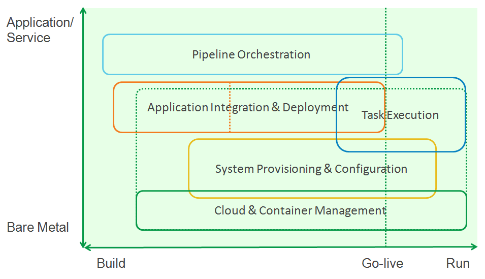 devops-service-delivery-tool-landscape