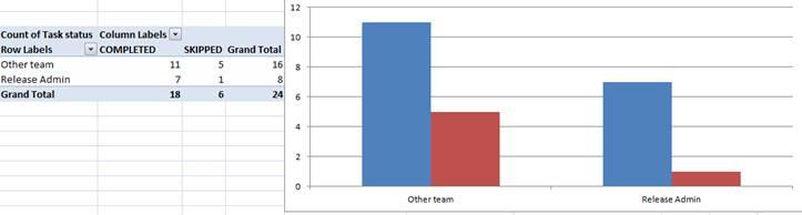 task-result-status-by-team