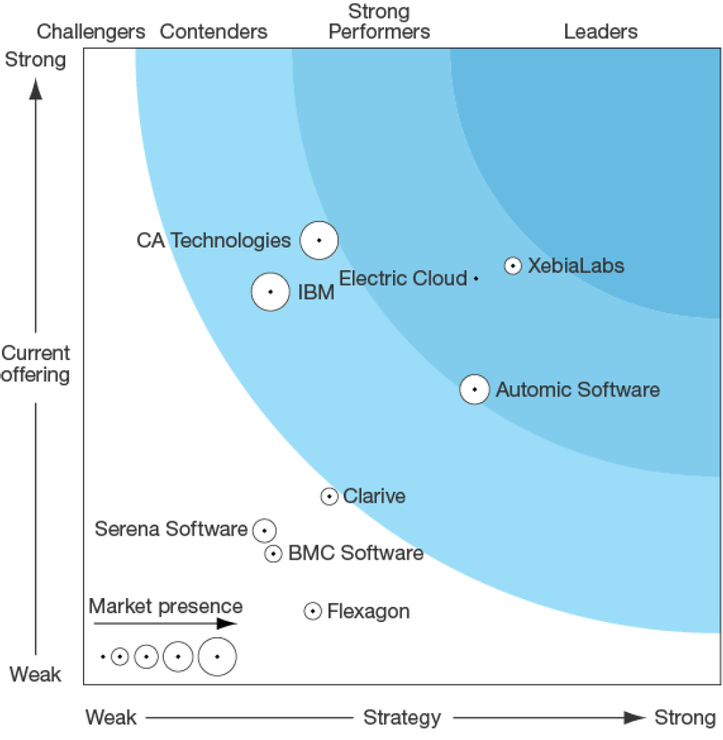 Forrester Wave Application Release Automation Q3 2016