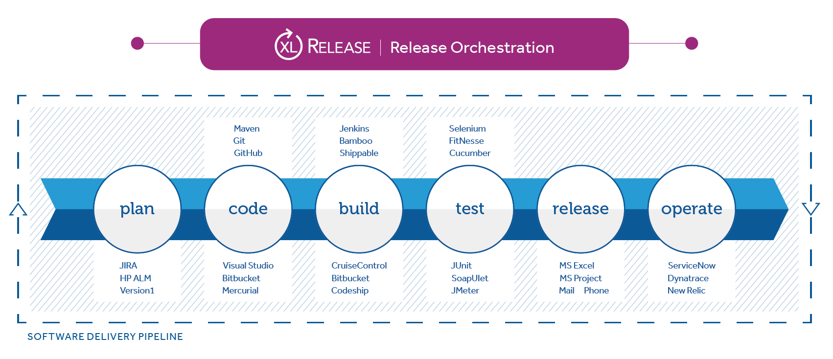 XL Release release pipeline orchestration software demonstrated at Jenkins World