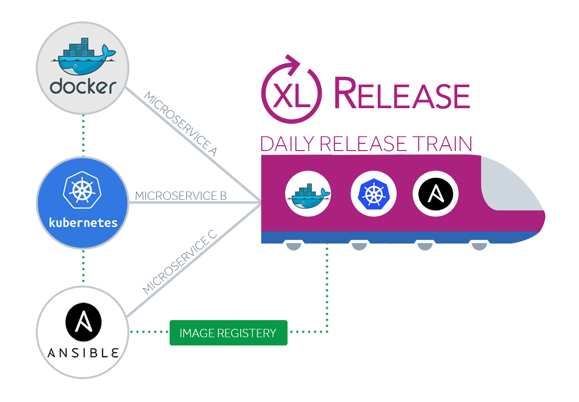 Release orchestration for container and hybrid environments