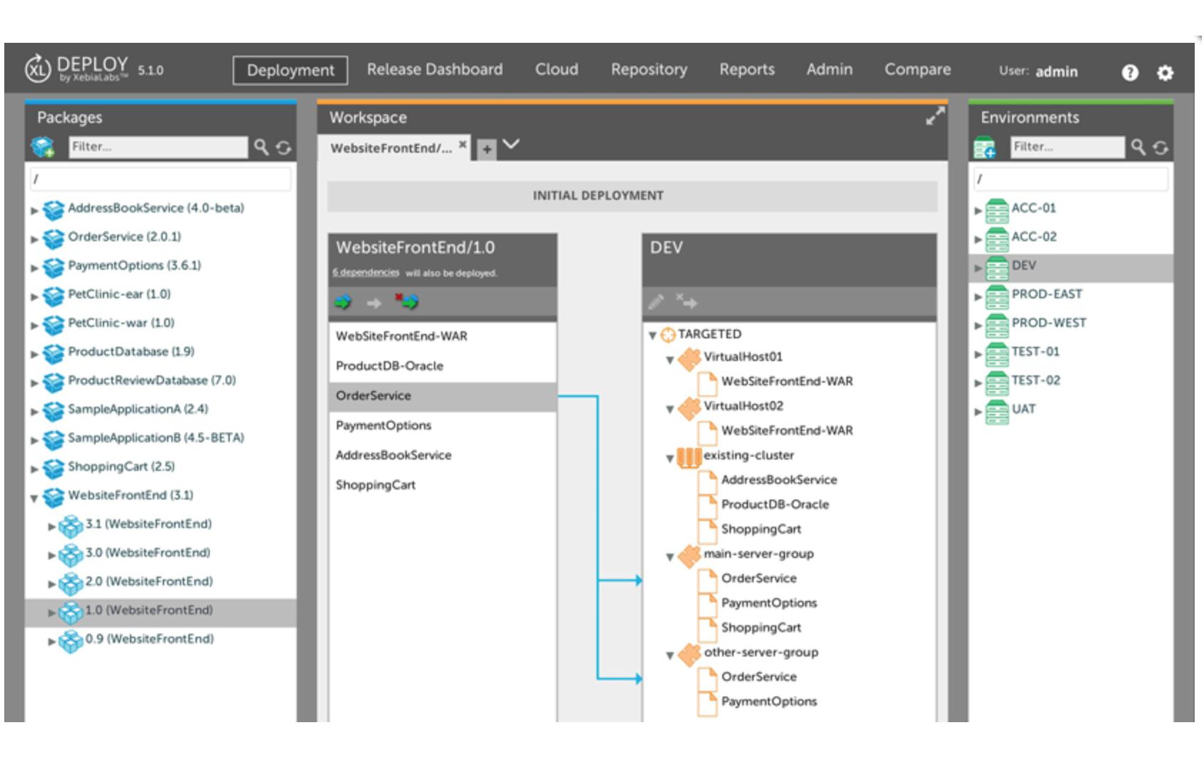 xl-deploy-model-based-approach