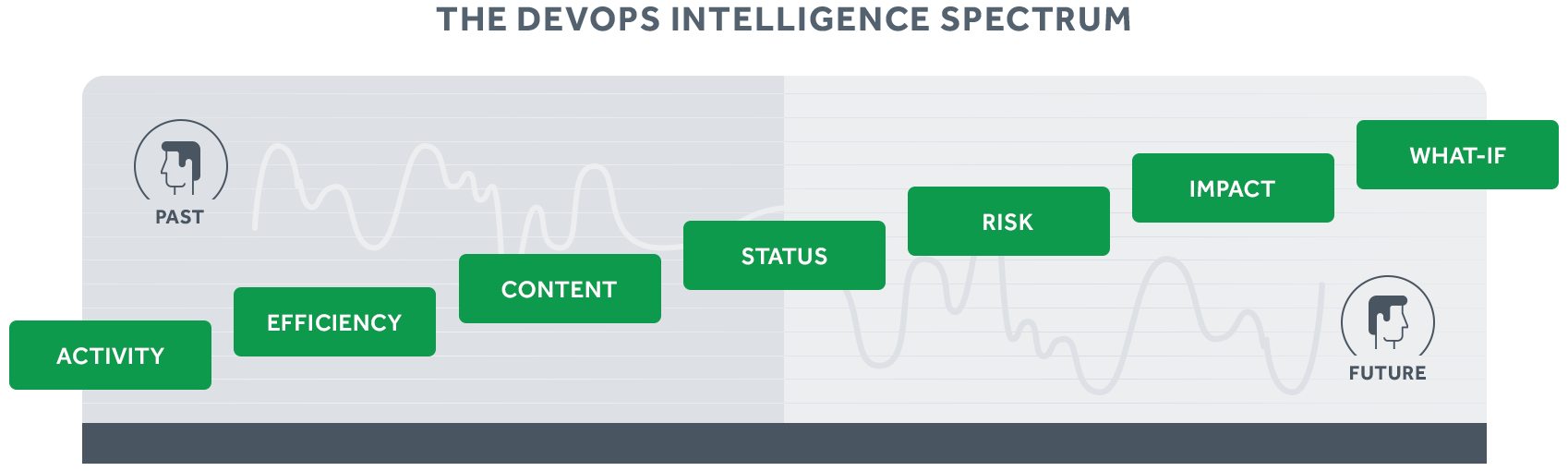 DevOps Intelligence spans time to provide deep actionable insight into your software delivery process.