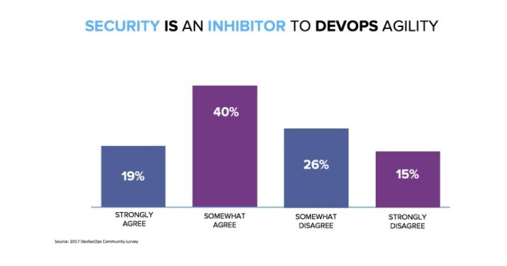 Security is an inhibitor to DevOps Agility - DevSecOps