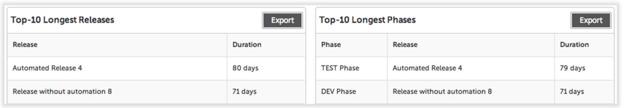 Longest releases-phases-tasks views in XL Release provide DevOps intelligence