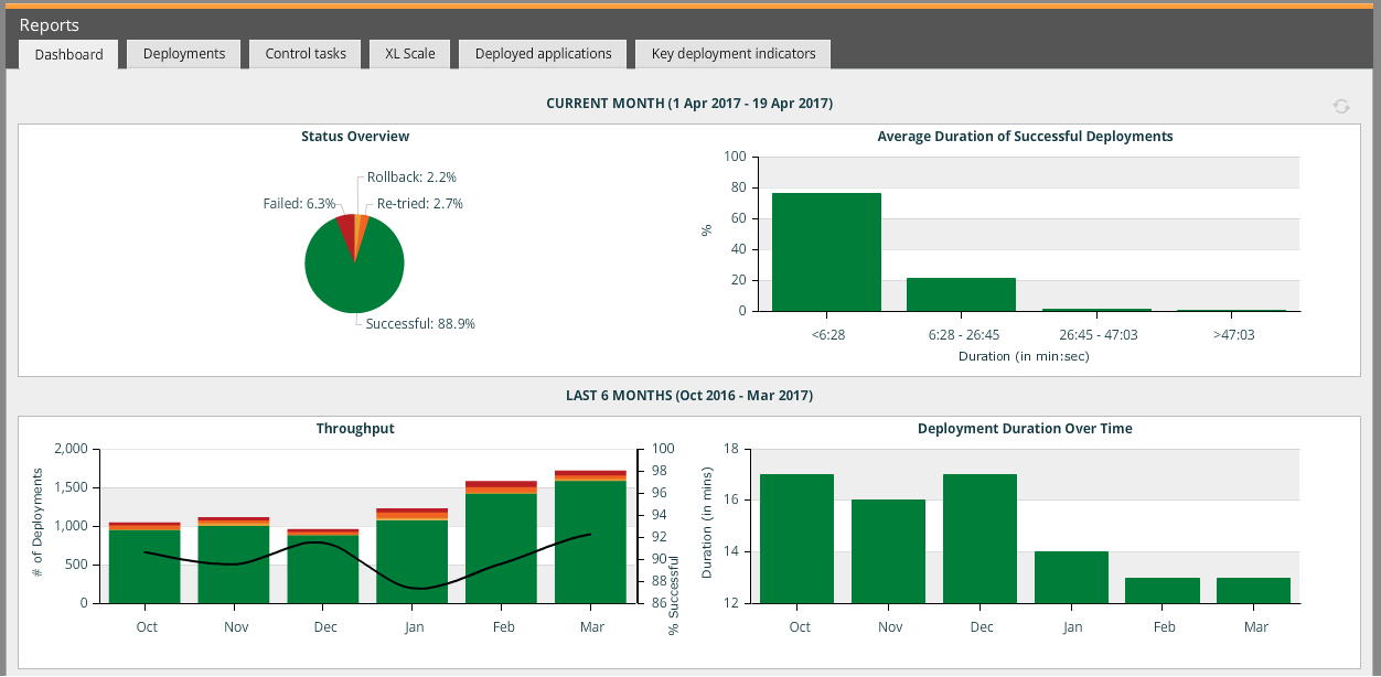 Use XL Deploy to capture metrics, generate reports, and analyze their deployment processes.