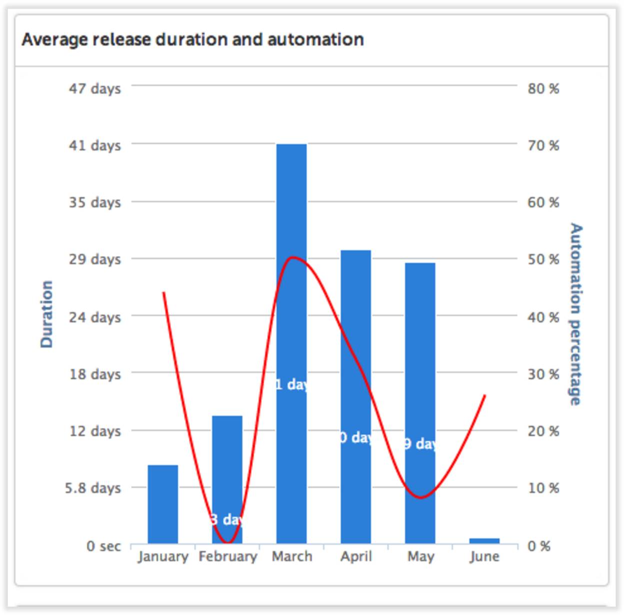 XL Release average release duration and automation report provides DevOps intelligence