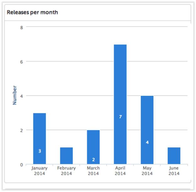 XL Release Releases Per Month Report provides DevOps intelligence