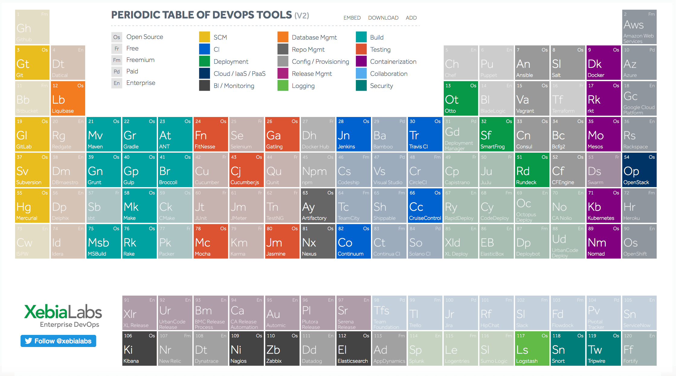 XebiaLabs' Periodic Table of DevOps Tools highlighting some open source software tools.