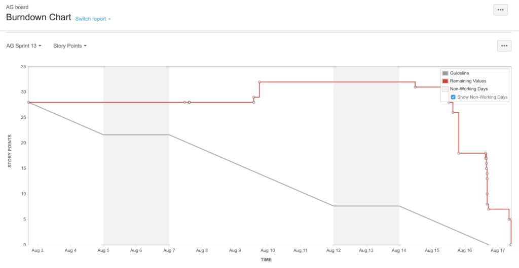 Jira Burndown Chart