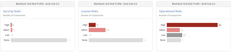 Black Duck Risk Profile Tiles