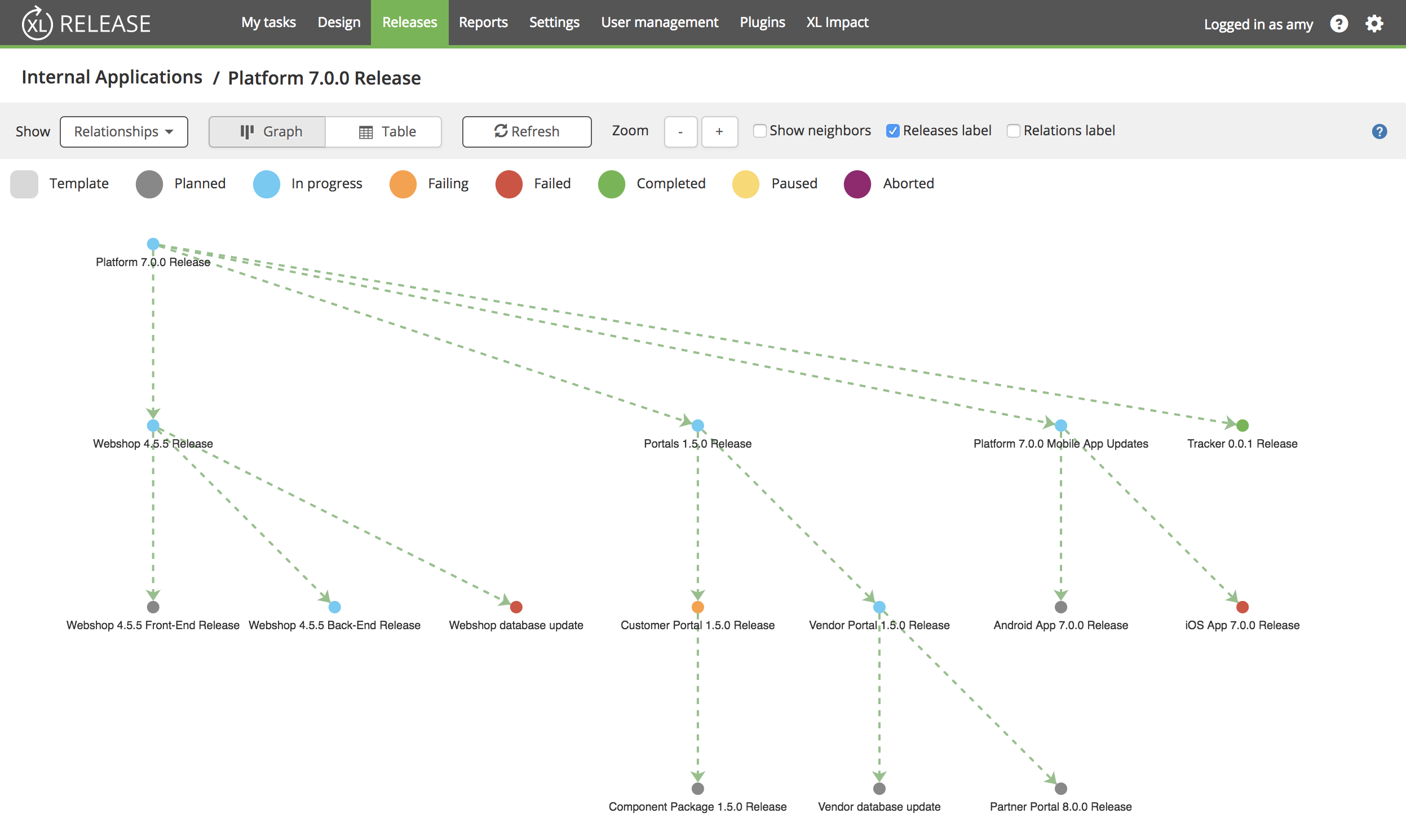 Release Relationship Feature - Graph View