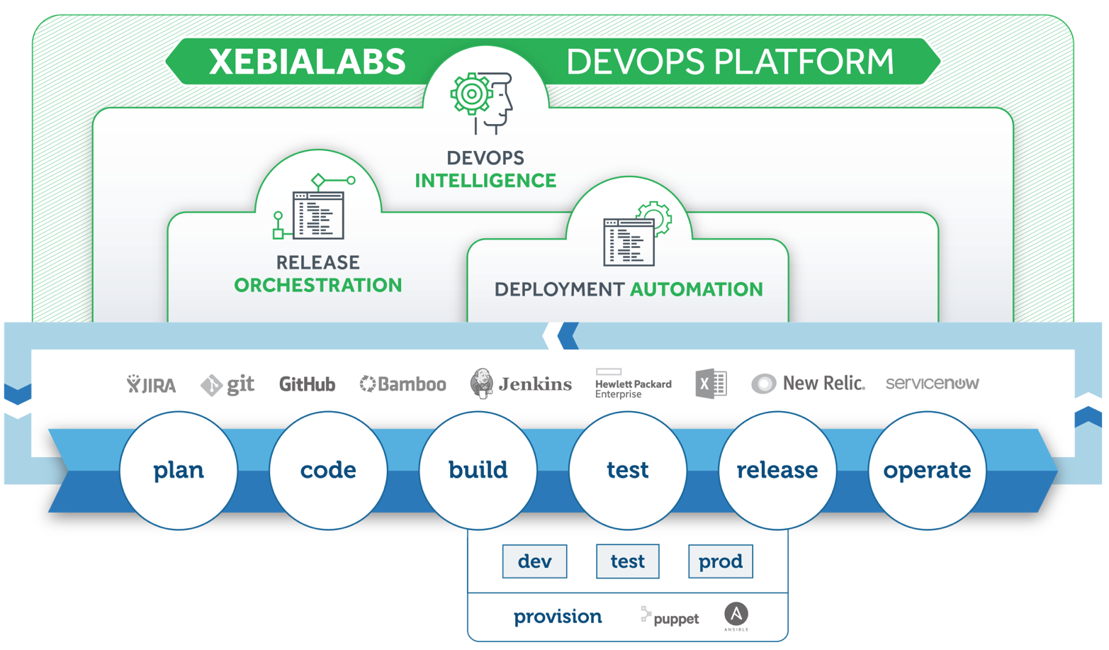 XebiaLabs DevOps Platform for Application Release Automation