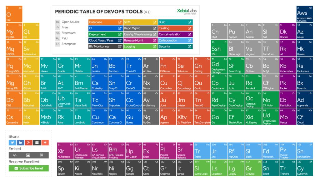 periodic-table-of-devops