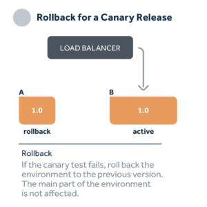Canary release