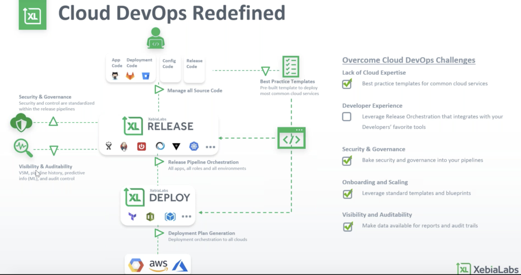 This image has an empty alt attribute; its file name is cloud-devops-webinar-4-1024x542.png