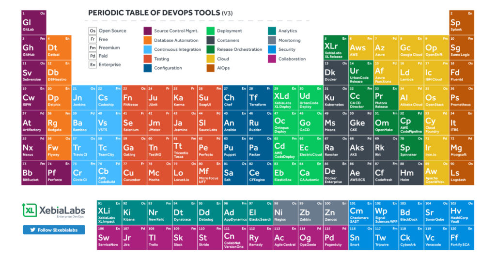 The XebiaLabs Periodic Table of DevOps Tools
