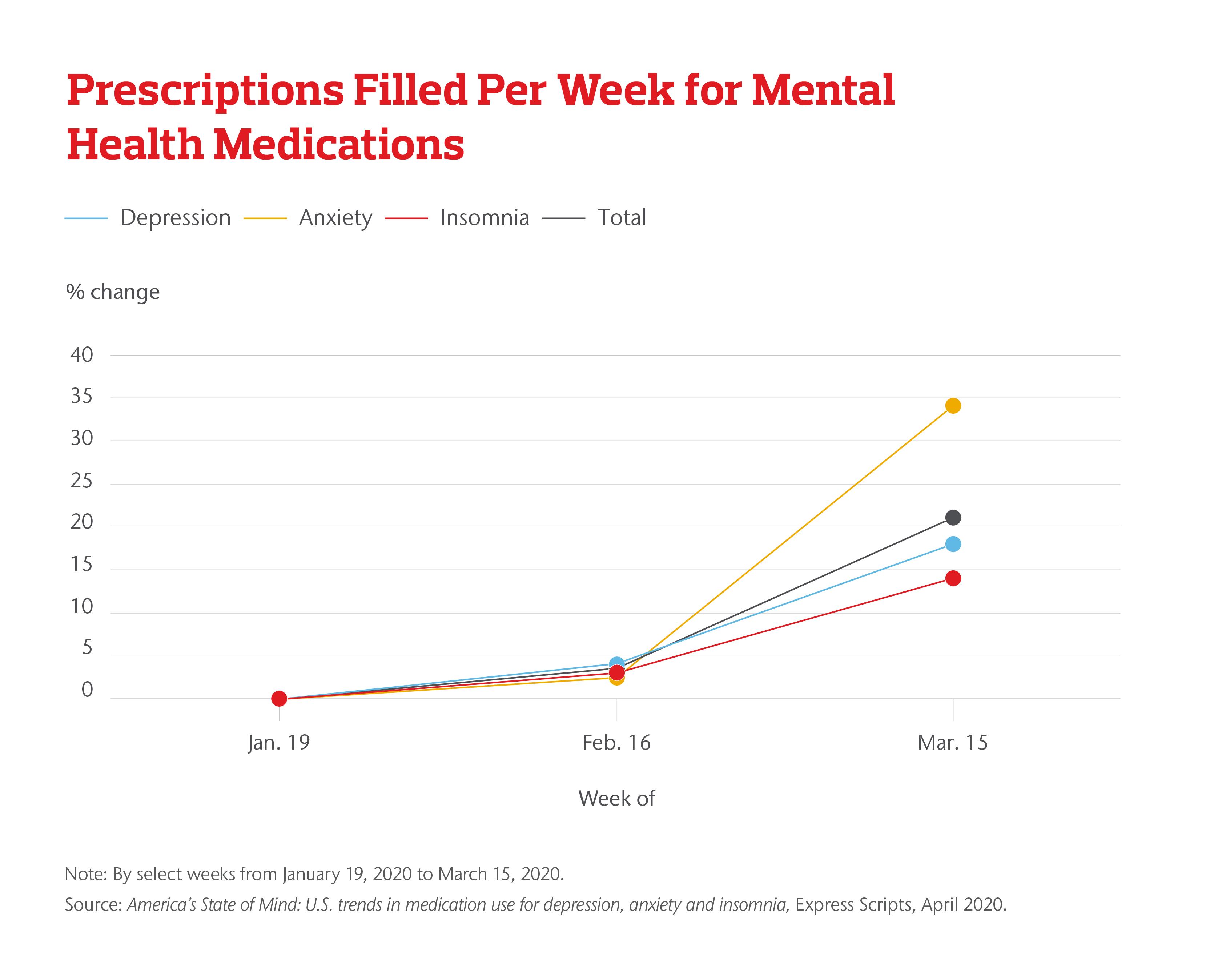 Prescriptions Filled Per Week for Mental Health Medications