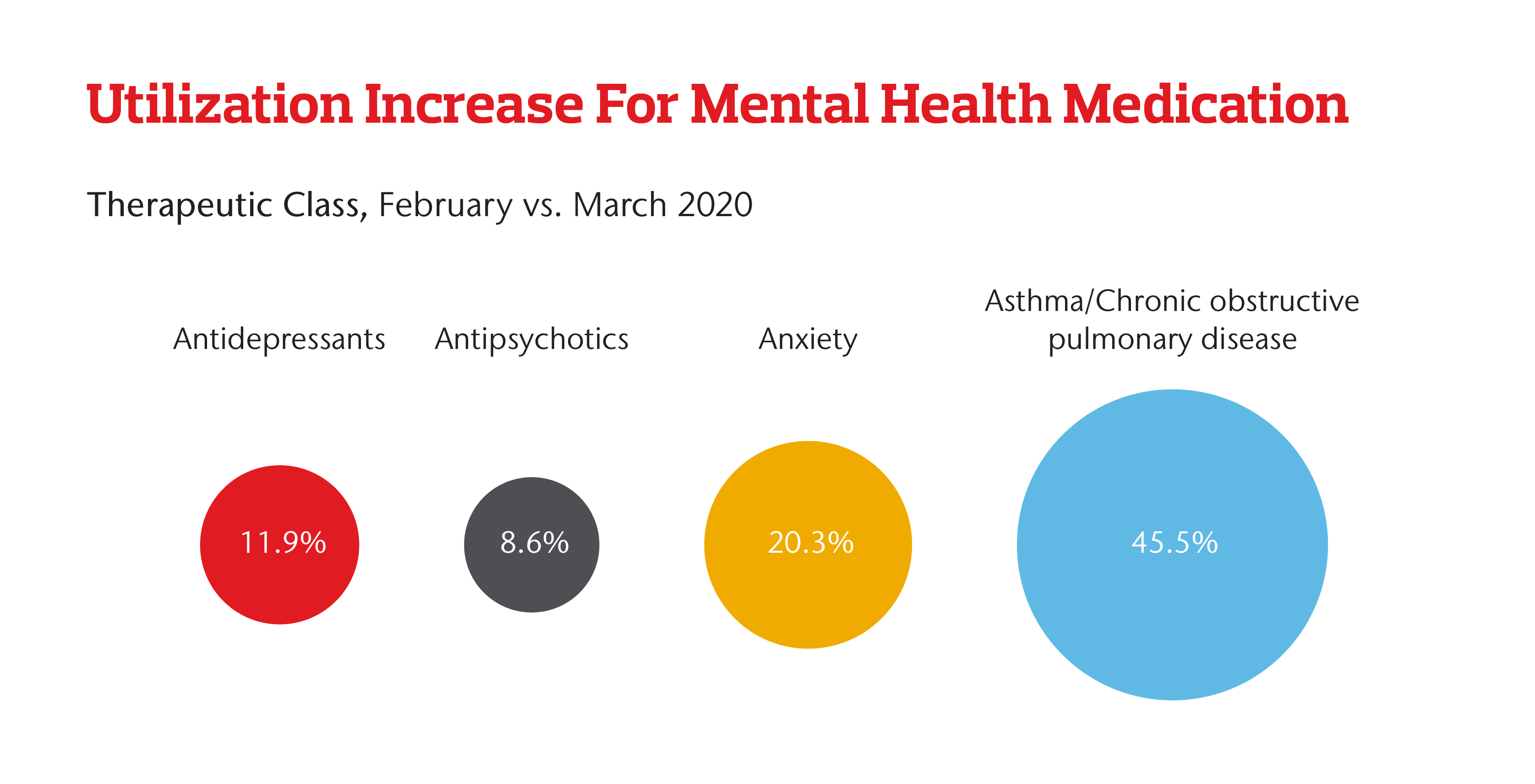 Utilization Increase for Mental Health Medication