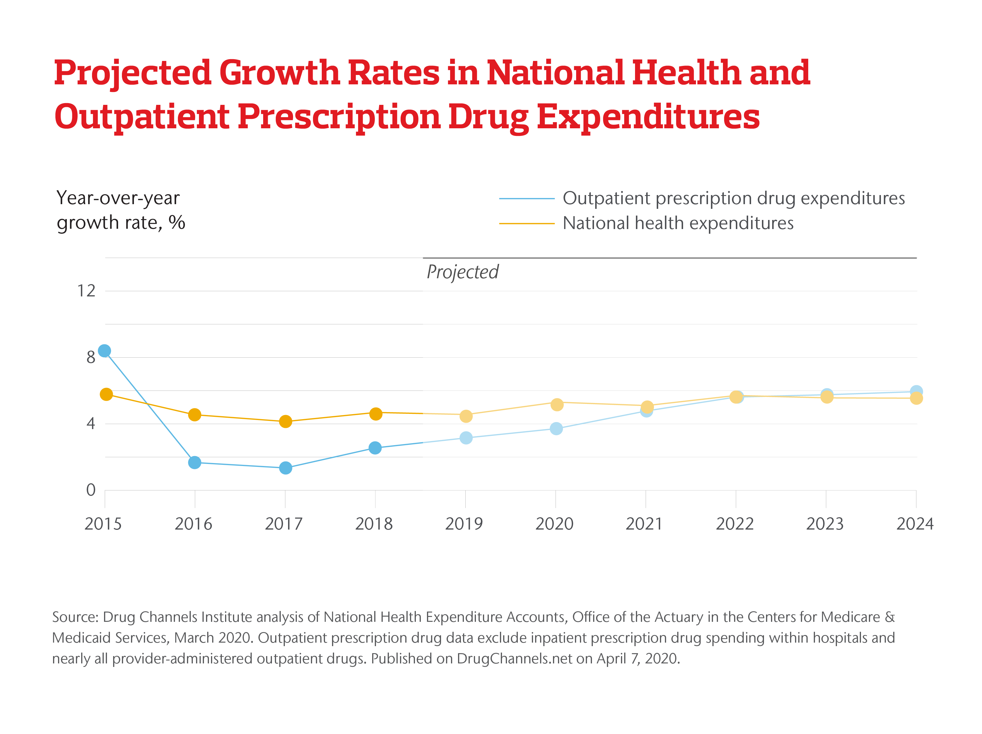 Projected Growth Rates in National Health and Outpatient Prescription Drug Expenditures