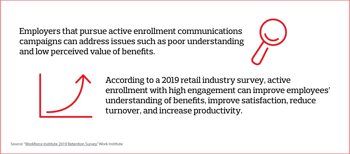 Employers that pursue active enrollment communications campaigns can address issues such as poor understanding and low perceived value of benefits.