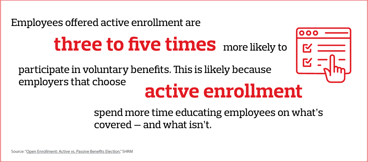 Employees offered active enrollment are three to five times more likely to participate in voluntary benefits.