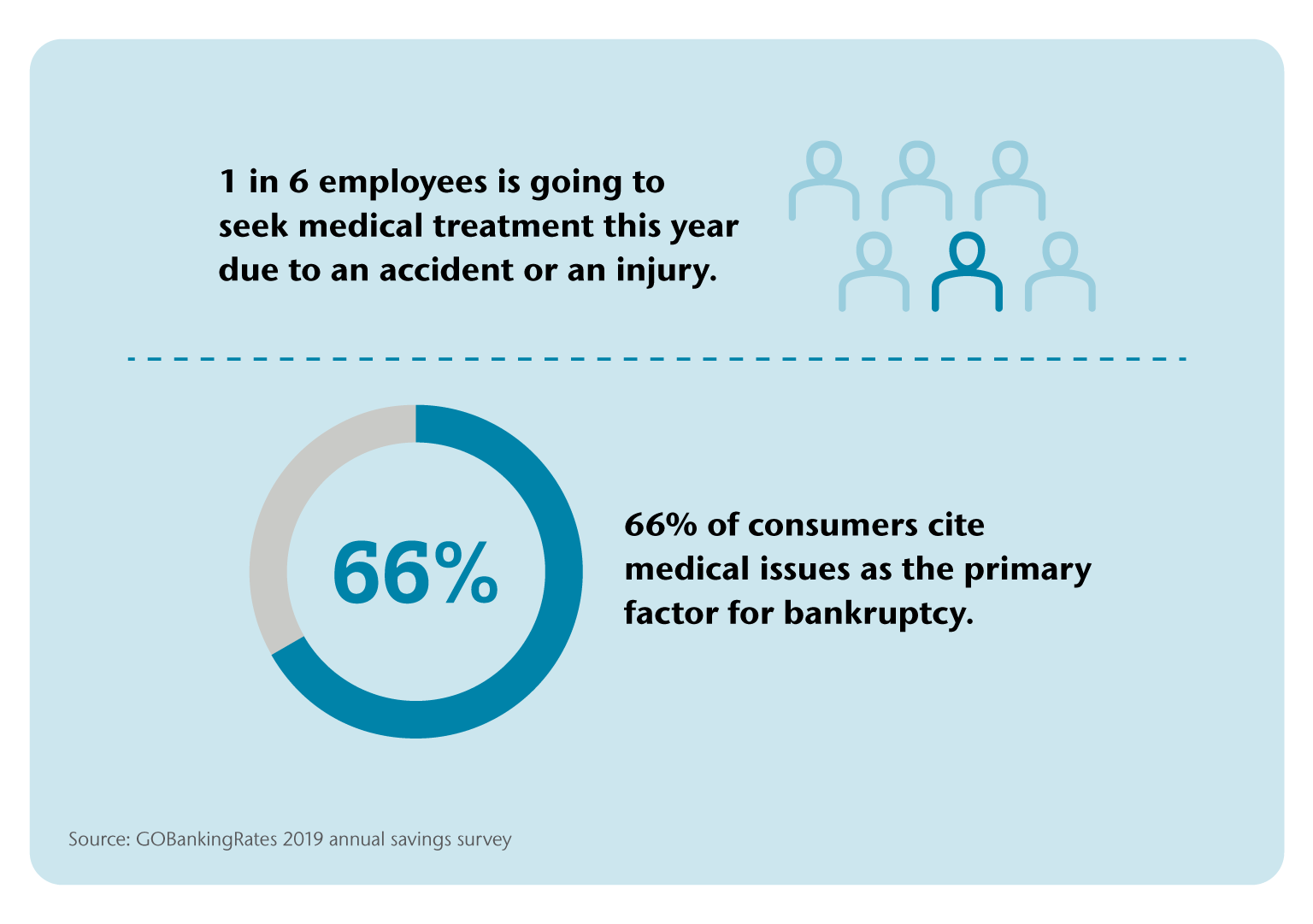 1 in 6 employees are going to seek medical treatment this year due to an accident or an injury