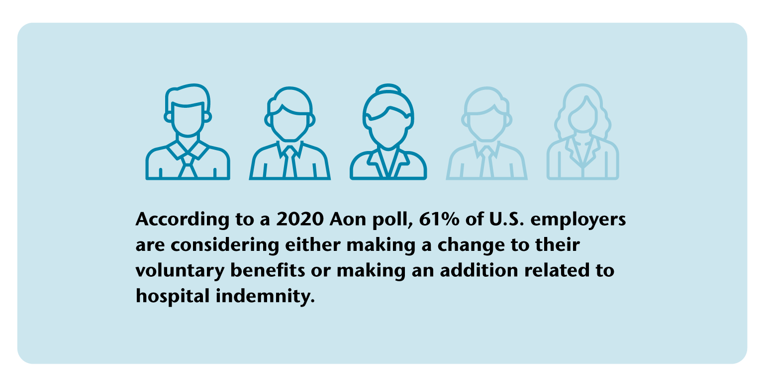 61% of U.S. employers are considering either making a change to their voluntary benefits or making an addition related to hospital indemnity