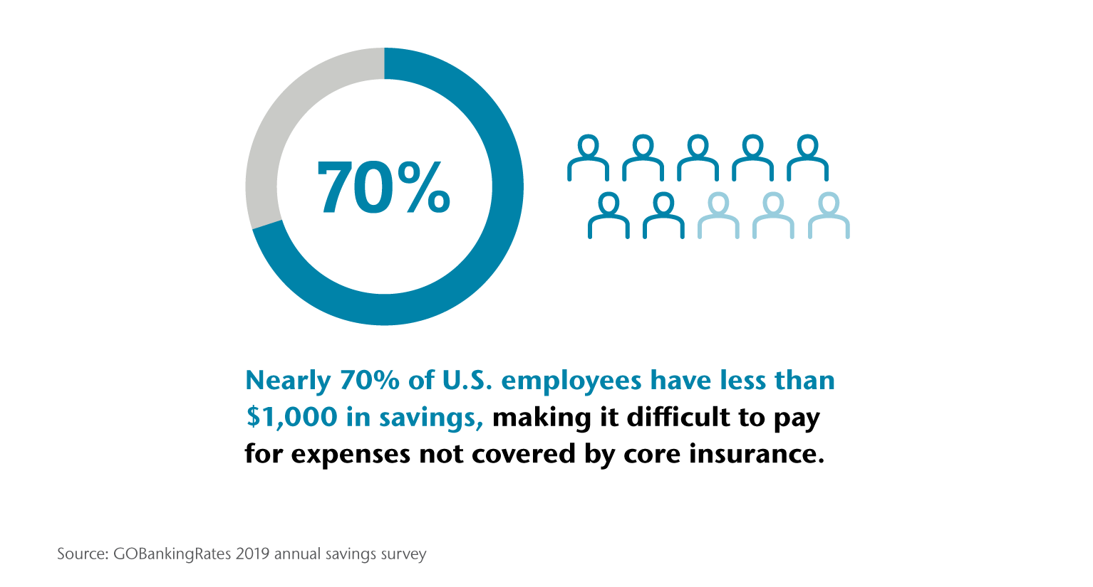 Nearly 70% of U.S. employees have less than $1,000 in savings, making it difficult to pay for expenses not covered by core insurance.