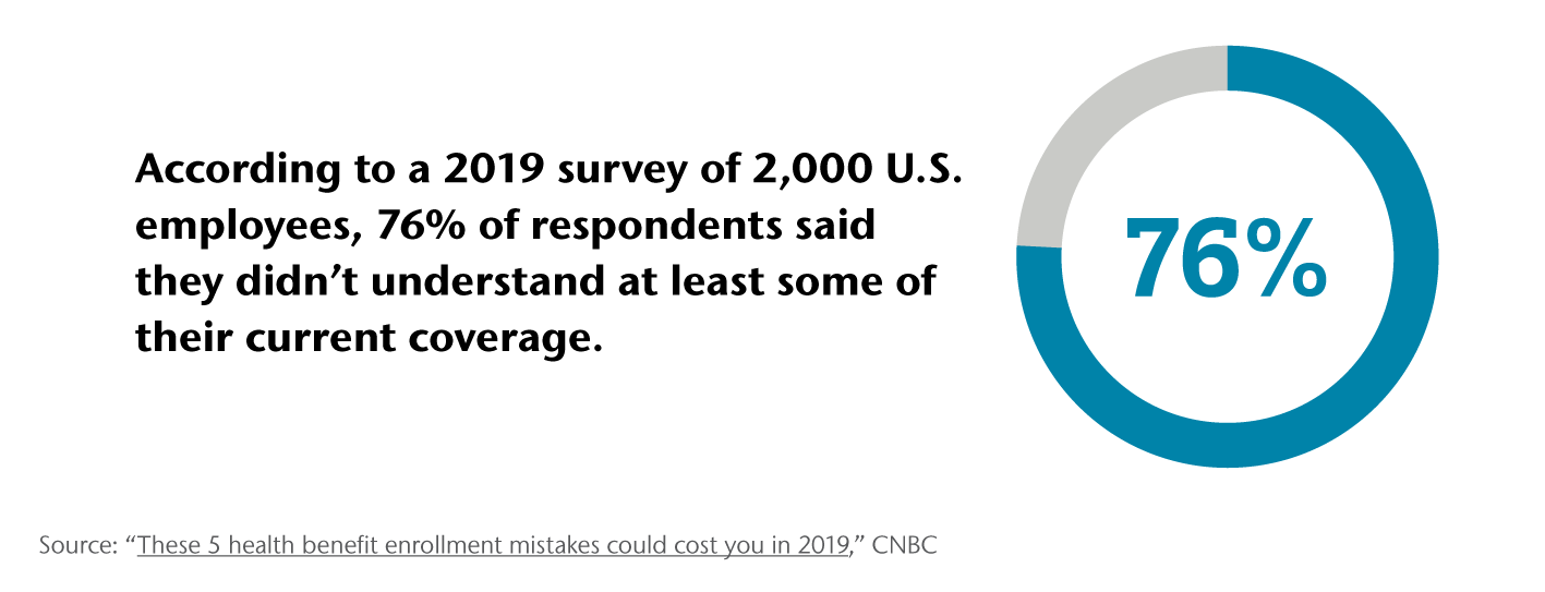 According to a 2019 survey, 76% of U.S. employees didn't understand at least some of their current health coverage.