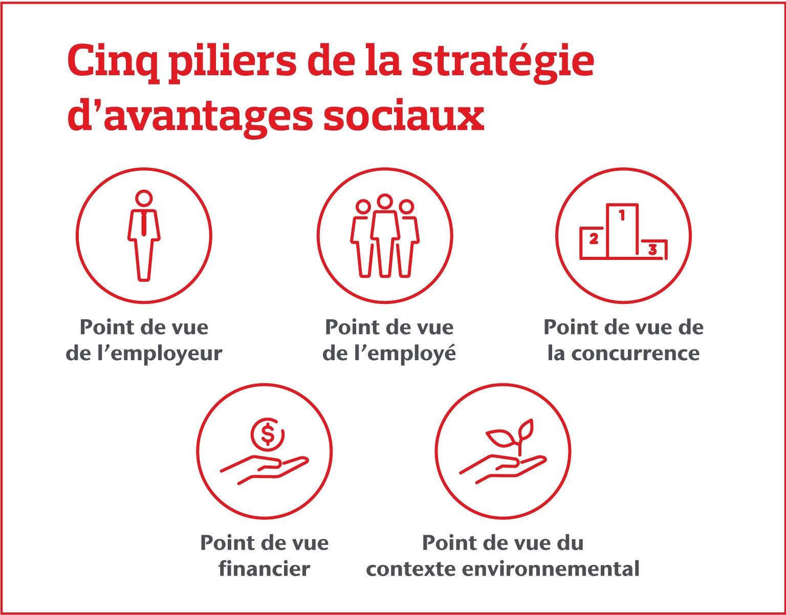 Cinq piliers de la strategie d'avantages sociaux