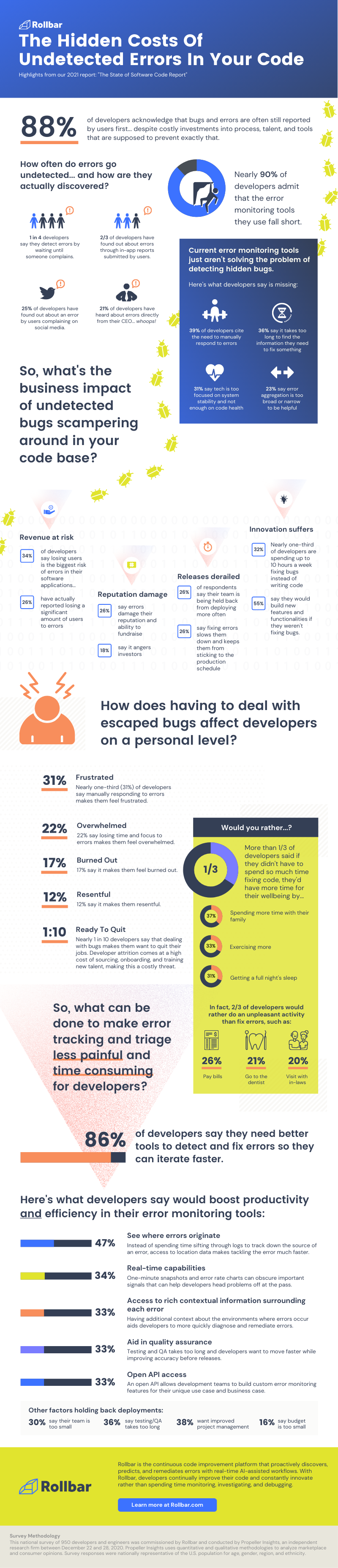 Infographic | State of Software Code