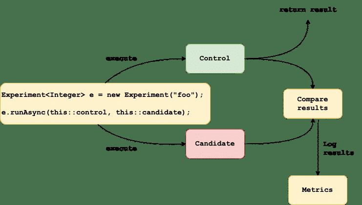 parallel-development