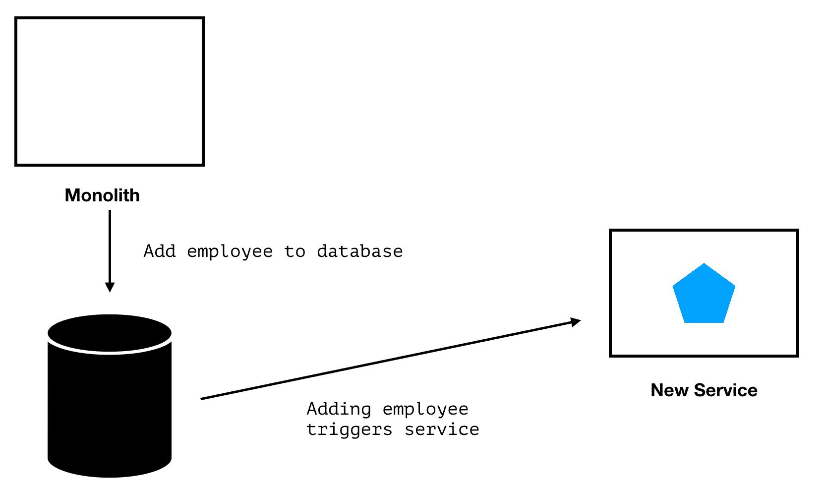 change-data-capture