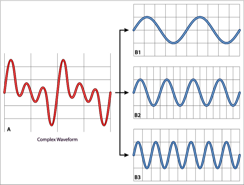 Fourier analysis is used for extracting the fundamental component and harmonic components from the non-sinusoidal voltage