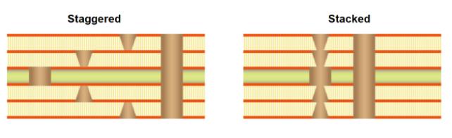 Thermal reliability microvias