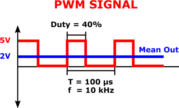 Graphic of the mean output signal of a pulse width modulation signal