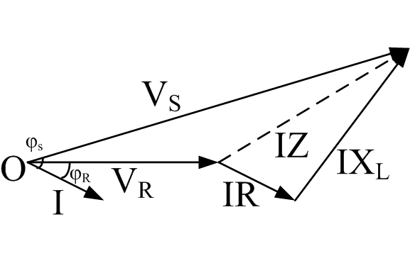 The phasor IZ represents the impedance drop combining the  IR and IXLdrop.