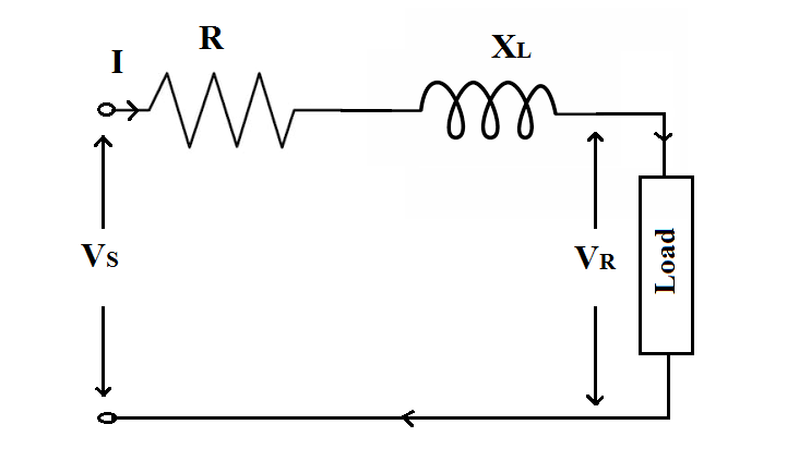 The voltage drops IR and IXLare the line voltage drops, which cause a reduction in VRwith respect to VS.